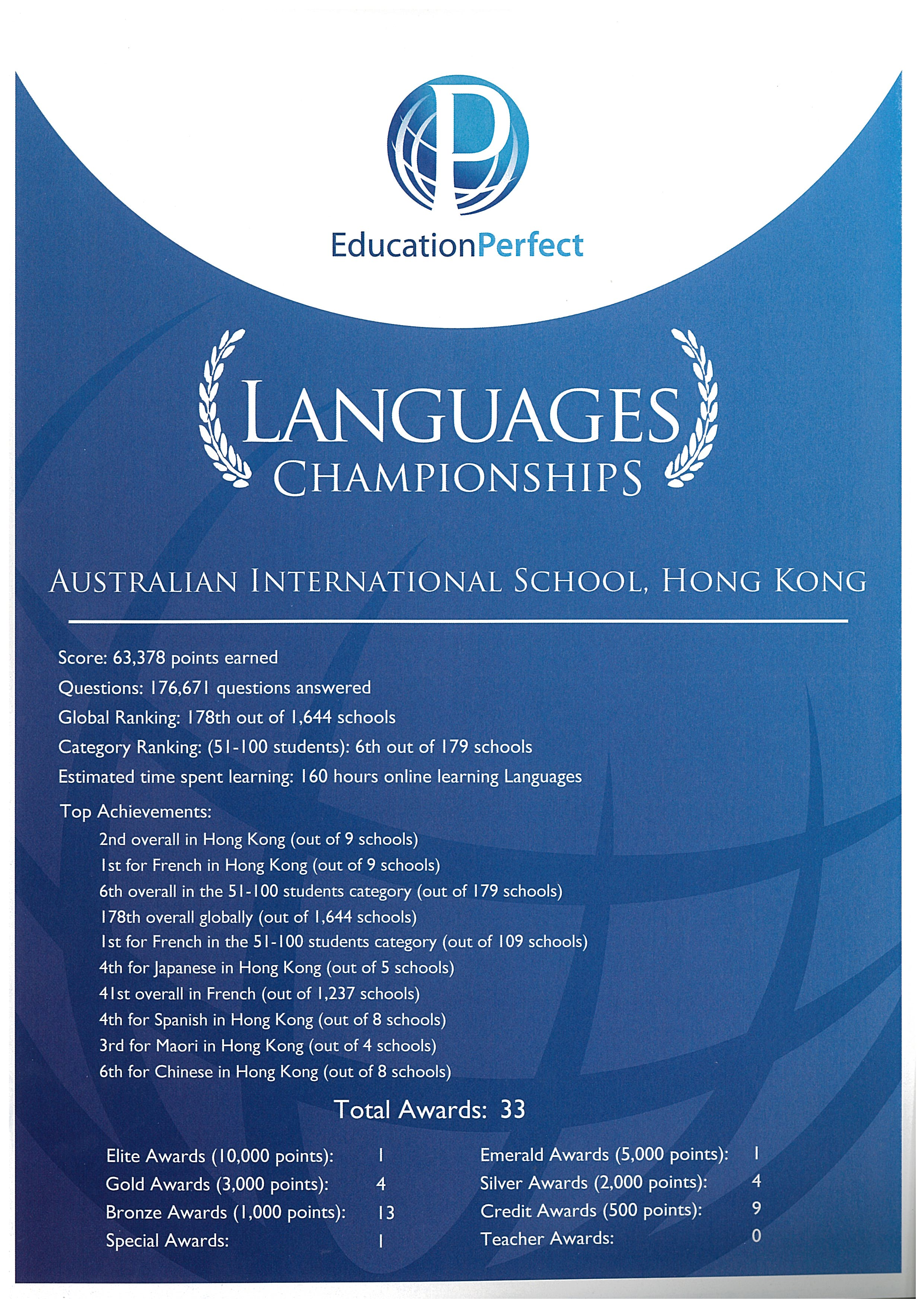 Language Perfect Championships Competition Awards 2019